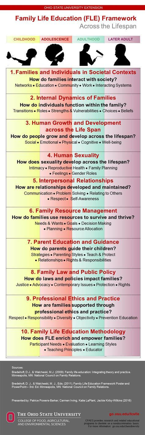 family life education   Patrice's posts