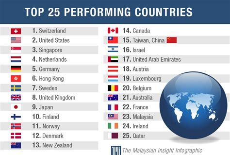 Malaysia moves up 2 spots in global competitiveness report