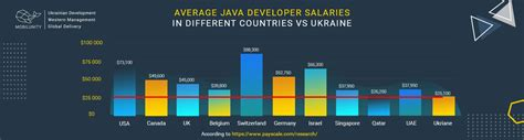 Average Java Developer Salary in Different Countries